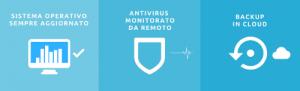 Antivirus e Backup in cloud