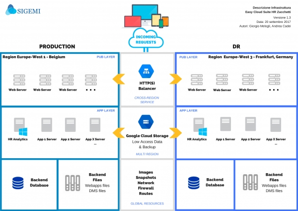 Schema Infrastruttura Easy Cloud