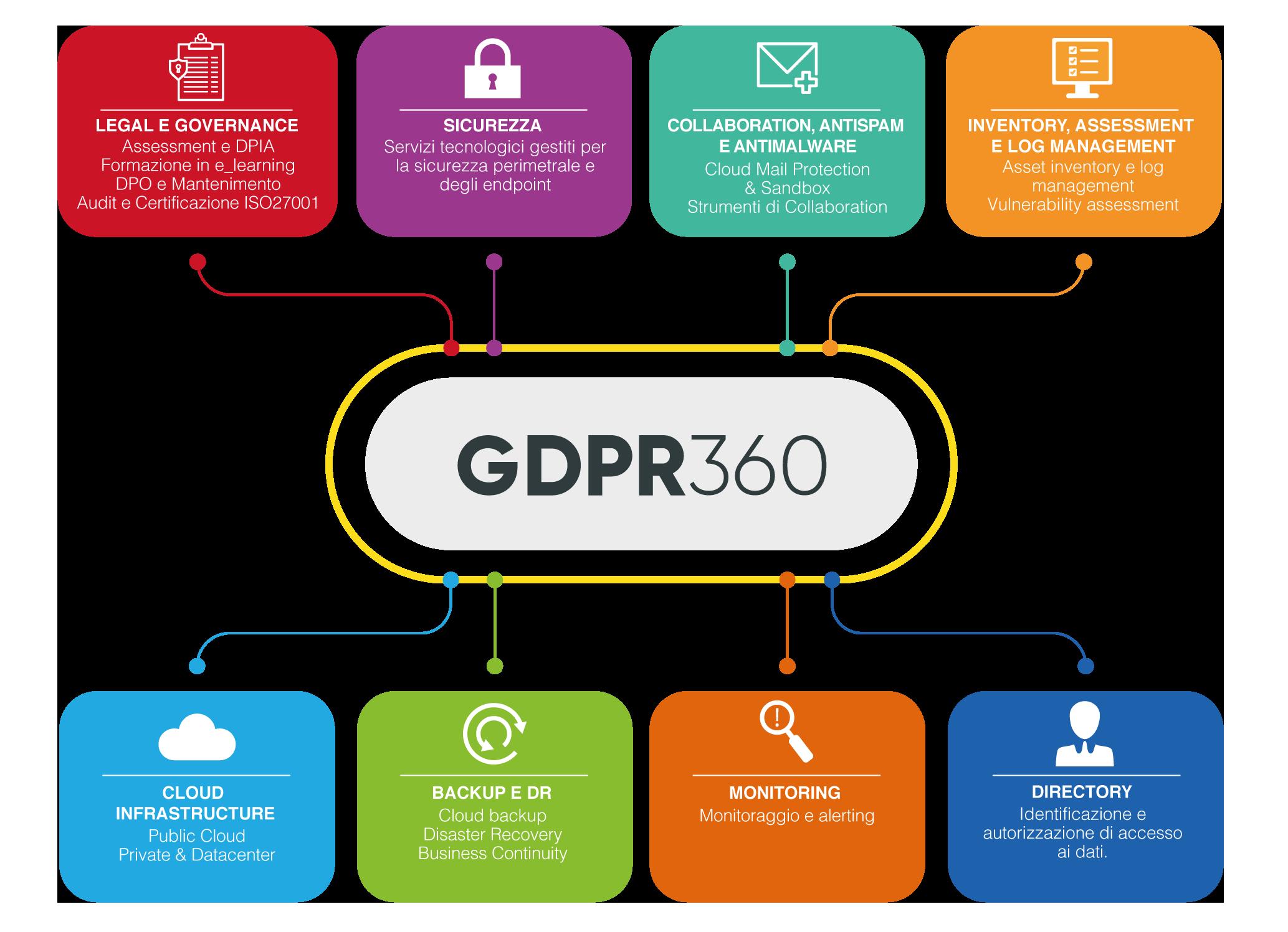 Compliance GDPR 360