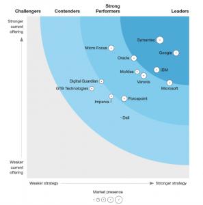 The Forrester Wave™: Data Security Portfolio Vendors