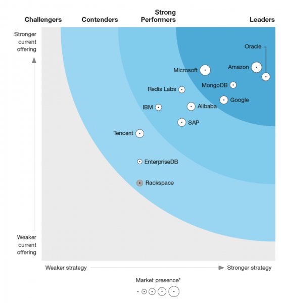 The Forrester Wave™: Database-as-a-Service